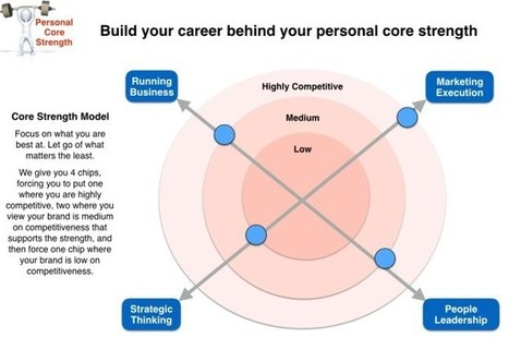 How to build your career on your true, core strength | Personal and Corporate Branding | Scoop.it