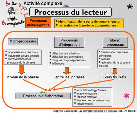 La compréhension ça s'enseigne | | Enlettrées | Scoop.it