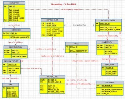 Dating website database schema creating 9