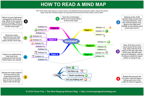 How to read a mind map | impresa | Scoop.it