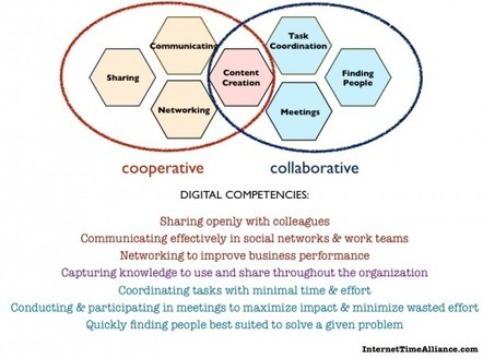 cooperative competencies | Cooperation Theory & Practice | Scoop.it