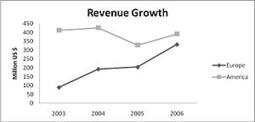 How Great Sales Leaders Coach | 21st Century Sales Effectiveness, Development, & Training | Scoop.it