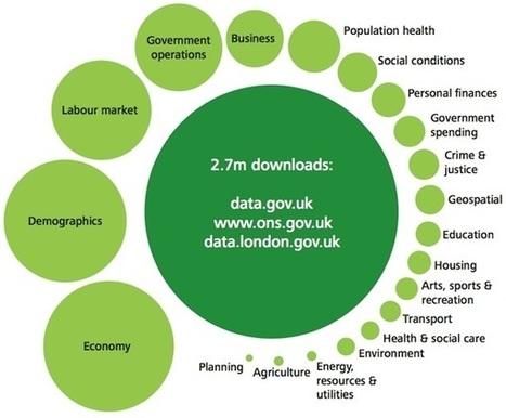 Open Data, una oportunidad para desarrollar ideas de negocio ...   Datos Abiertos y Enlazados (OpenData & Linked Data)   Scoop.it