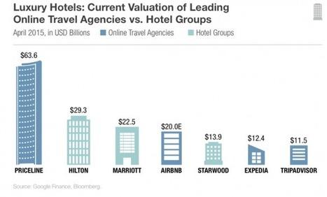 Las 10 mejores marcas hoteleras de lujo en el entorno digital | eT-Marketing - Digital world for Tourism | Scoop.it