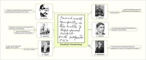 Gandhiji on Handwriting Mind Map | Preschool | Scoop.it