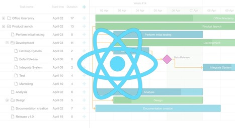 How to create react gantt chart component with how to create react gantt chart component with dhtmlxgantt dhtmlx javascript ui library scoop ccuart