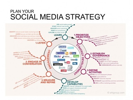 7 infographics show how to develop a social media strategy | BarnRaisers | African media futures | Scoop.it
