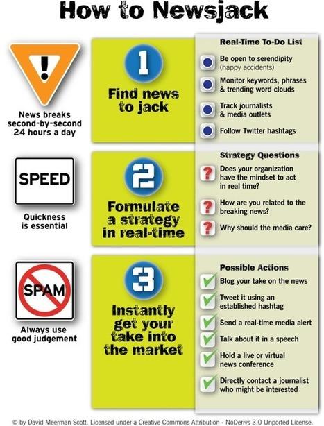 Comment utiliser le newsjacking ? | Institut de l'Inbound Marketing | Scoop.it