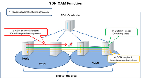 NTT Communications closes in on SDN for your WAN - Enterprise Times   IMTC   Scoop.it
