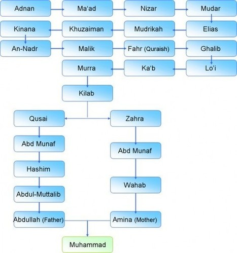 Out Of Hadhramout Prophet Muhammads Full Name And Family Tree