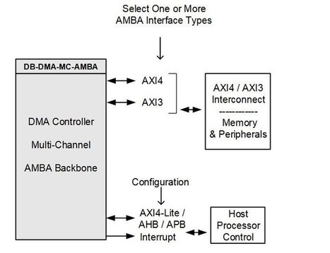 Axi Dma Scatter Gather | computer Hardware | S
