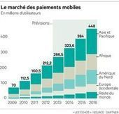 Le paiement par mobile se développera grâce aux nouveaux usages - le paiement mobile | media sociaux et mobile | Scoop.it