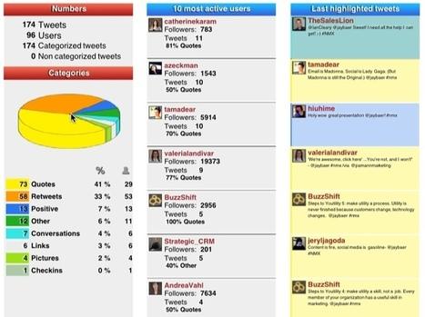 Twitter Hashtag Analytics: 3 Fantastic Twitter Hashtag Analytics tools | digital thinking | Scoop.it