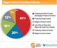 Want to Create Content That Pulls Prospects In? Follow These 7 Tips | Content Marketing Institute | B2B Content | Scoop.it