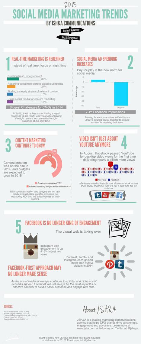 5 Social Media Marketing Trends for 2015 [INFOGRAPHIC] - AllTwitter | Social Media Marketing Know-How | Scoop.it