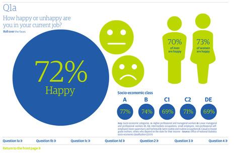 UK : les salariés ont la banane | The Guardian [étude interactive] | All about Data visualization | Scoop.it