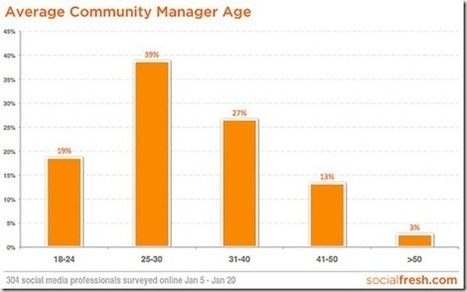 L'âge du community manager | Buzz & Co | News marketing santé numerique | Scoop.it