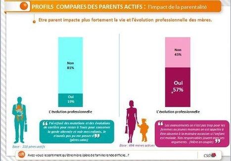 Les papas veulent télétravailler pour profiter davantage de leurs enfants mais… | Zevillage : Télétravail, coworking et nouvelles formes de travail | coworking mamas | Scoop.it