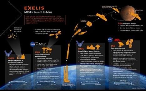 Aggiornamenti dal sistema solare: settembre 2014 - AstronautiNEWS | astronotizie | Scoop.it