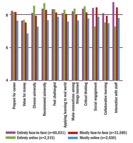 Studenten het minst tevreden met blended learning, al zegt dat niets over de effectiviteit | WilfredRubens.com over leren en ICT | Open and online learning | Scoop.it