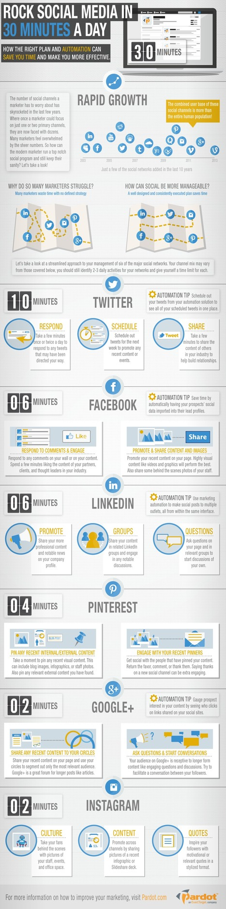How To Rock Social Media In Just 30 Minutes A Day | B2B SEO and Internet Marketing | Scoop.it