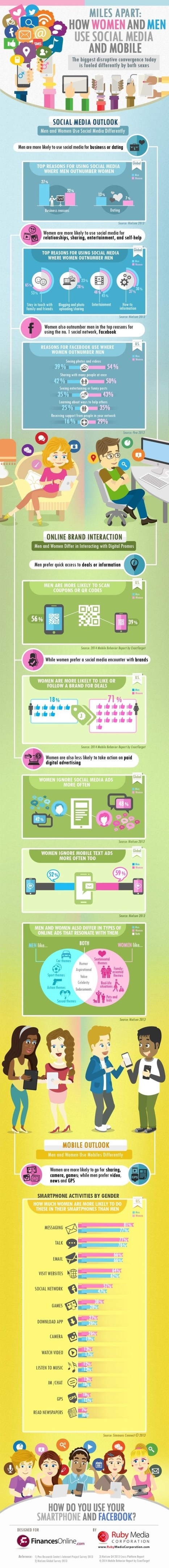 How Men And Women Stack Up On Social Media (Infographic)   Social Media sites   Scoop.it