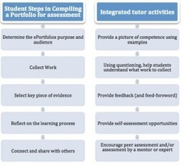Portfolio Community of Practice: Assessing ePortfolios. | Education Tech & Tools | Scoop.it
