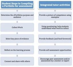 Portfolio Community of Practice: Assessing ePortfolios. | Le portfolio de développement professionnel continu | Scoop.it