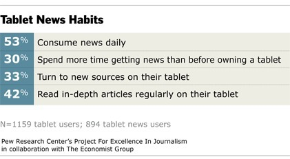 The Tablet Revolution | Project for Excellence in Journalism (PEJ) | Journalism Trends and Futures | Scoop.it
