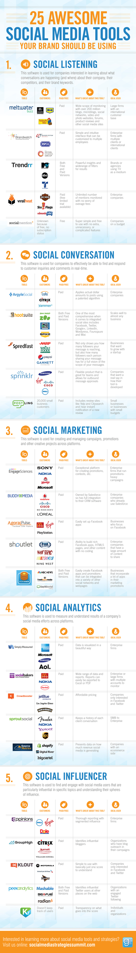 GSMI_25_SM_Tools_Infographic_v41.jpg (1200x8411 pixels) | ROI du Ecommerce | Scoop.it