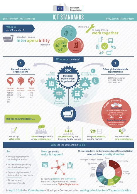 ICT Standards infographic - Digital Agenda for Europe - European Commission | Apple in Business | Scoop.it