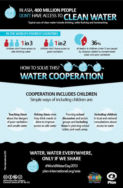 How can we involve children in solving the world's water woes? (Infographic) | green infographics | Scoop.it