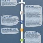 La timeline du social commerce sur Facebook | Visual.ly | La communication digitale, Modedemploi | Scoop.it