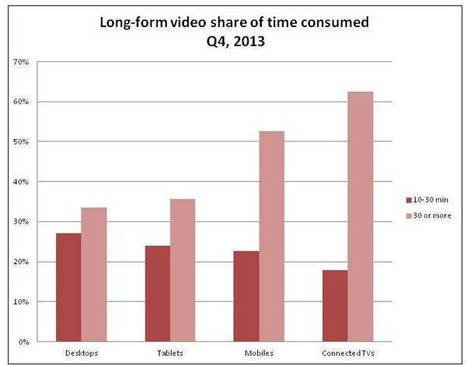 Mobile Viewers Spend Majority Time With Long-Form Content (Stories) | Just Story It! Biz Storytelling | Scoop.it