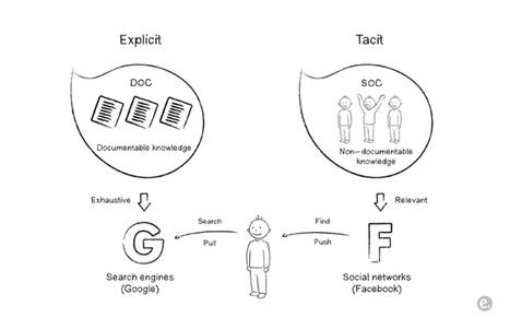 Conocimiento explítico vs Conocimiento tácito - Gestión del conocimiento - ainia centro tecnológico | Sobre TIC, Aprendizaje y Gestion del Conocimiento | Scoop.it