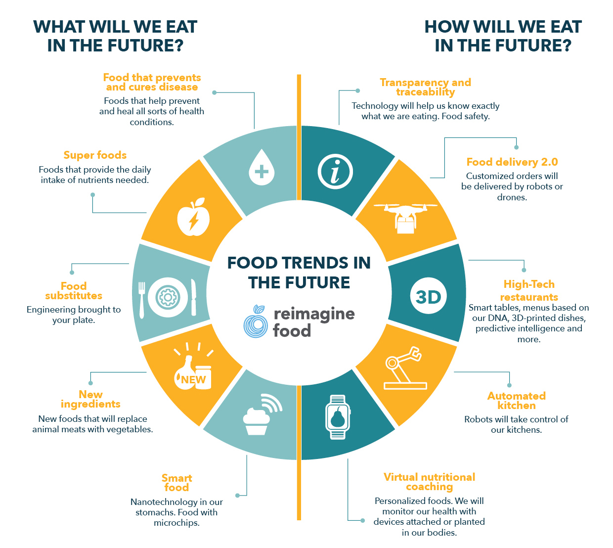 TRENDS REPORT 2016: DECODING THE FUTURE OF FOOD...
