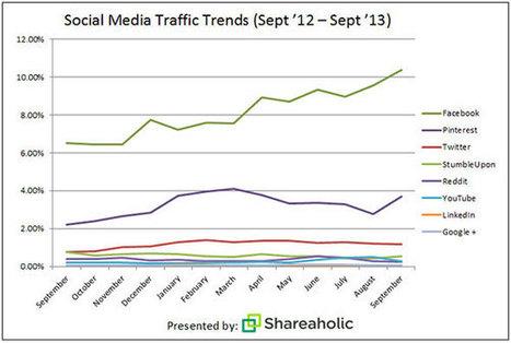 Pinterest : en seconde position en terme d'apport de trafic | MediaBrandsTrends | Scoop.it