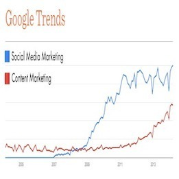 Marketing Technology is All About Content   Social Media Today   Platform Content Creation   Scoop.it