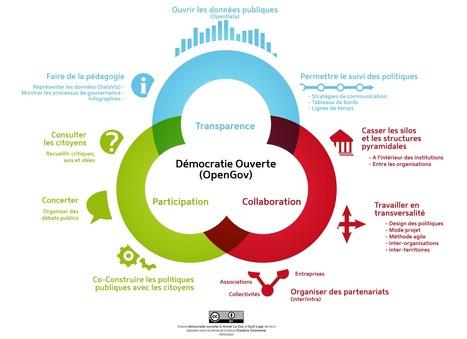 Démocratie Ouverte - nouveau site | Démocratie participative & Gouvernance | Scoop.it