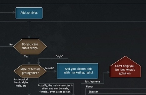 How To Write a Game Story (INFOGRAPHIC) | GameFront | Nouvelles écritures et transmedia | Scoop.it