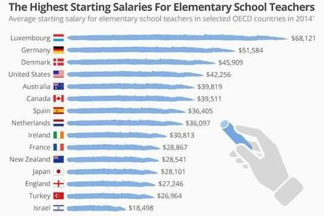 Highest starting salaries for teachers | #Luxembourg THE land of milk and honey for #EDUcators #TEACHers #Europe | Educação&Web | Scoop.it