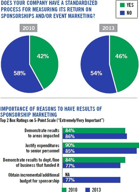 Sponsorship now rooted in social media: News from warc.com | Integrated Brand Communications | Scoop.it