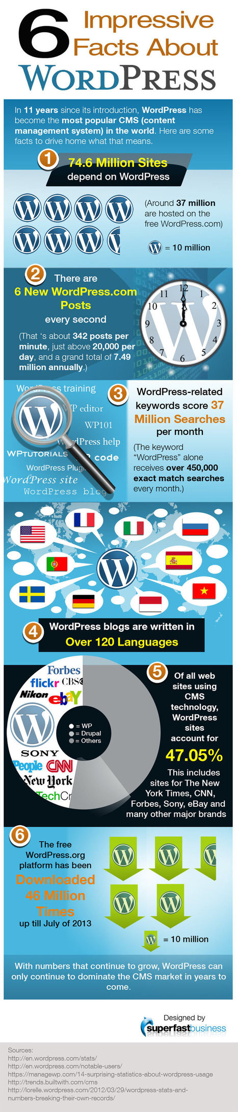 6 impressive facts about WordPress CMS Weblog | WordPress Google SEO and Social Media | Scoop.it