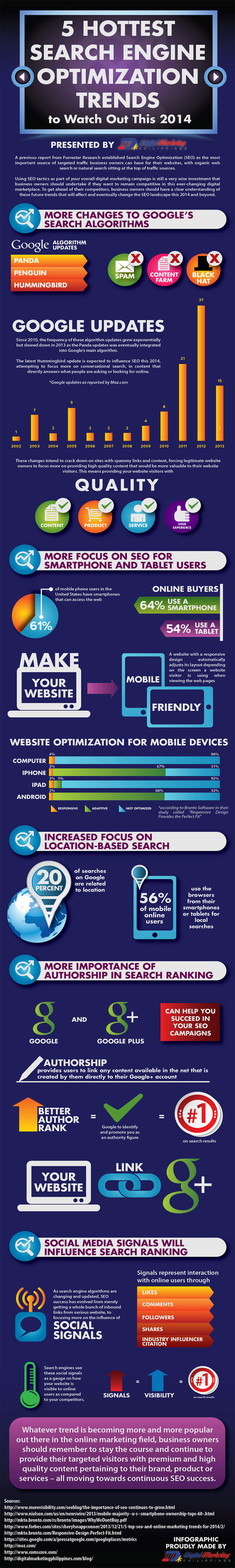 5 SEO trends for 2014 - INFOGRAPHIC | SEO 101 for Marketers | Scoop.it