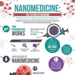 Nanomedicine: The Future of Medicine   Health stats and digital health cornerstones   Scoop.it