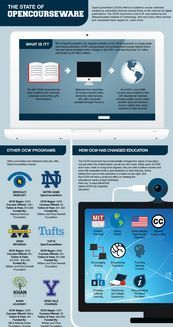 The State of OpenCourseWare [Infografía] OCW/ MIT | Tic y Formación. | Scoop.it