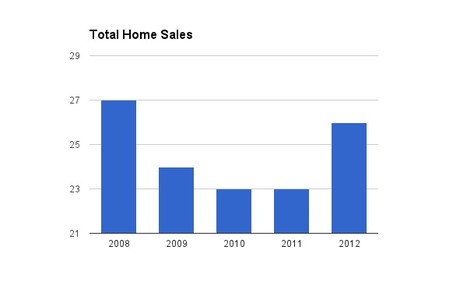 Real Estate Stats Oct 2012 - Ventana Ranch Homes For Sale | Albuquerque Real Estate | Scoop.it