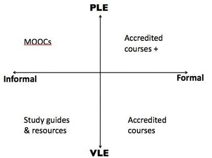 The VLE vs. PLE debate | The_PLE | Scoop.it