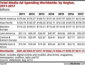 Près de 13% des dépenses publicitaires seront effectuées sur Internet mobile en 2017 en Europe de l'Ouest selon eMarketer et Starcom MediaVest Group - Offremedia | MédiaZz | Scoop.it