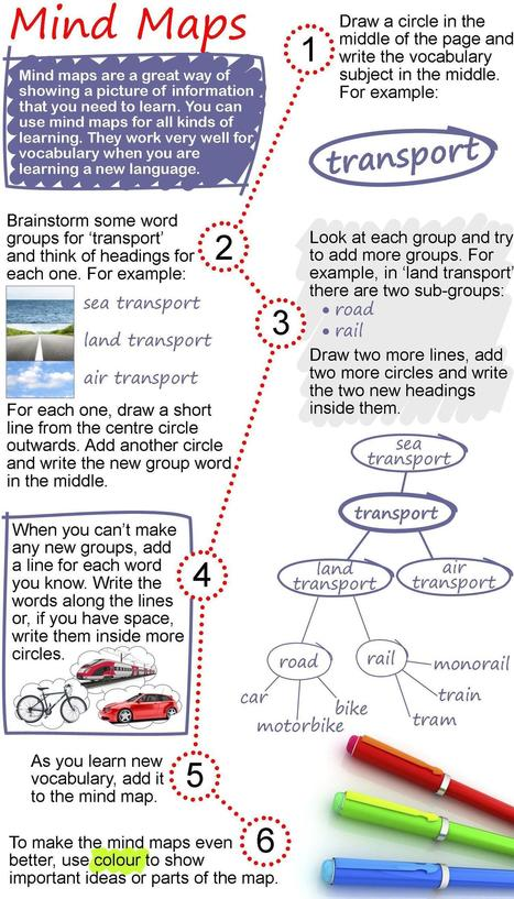 Mindmapping.  A Great Tool for Education and Workplaces | Art of Hosting | Scoop.it